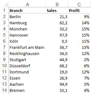 Excel-Karte Deutschland – Wie stellt man Daten nach Stadten 1