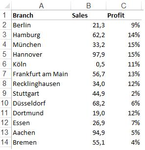 Excel-Karte Deutschland – gleichzeitig zwei Variablen darstellen 1